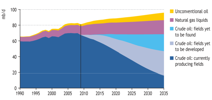 iea-peak-oil-and-other-production