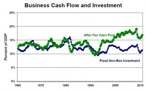 cash-flow-investment