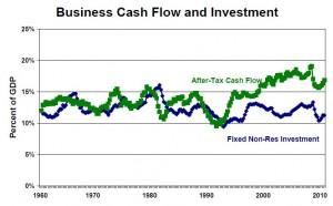 cash-flow-investment