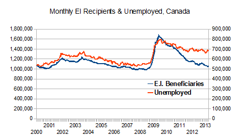 Unemployment and EI recipient trends 2000 to 2013