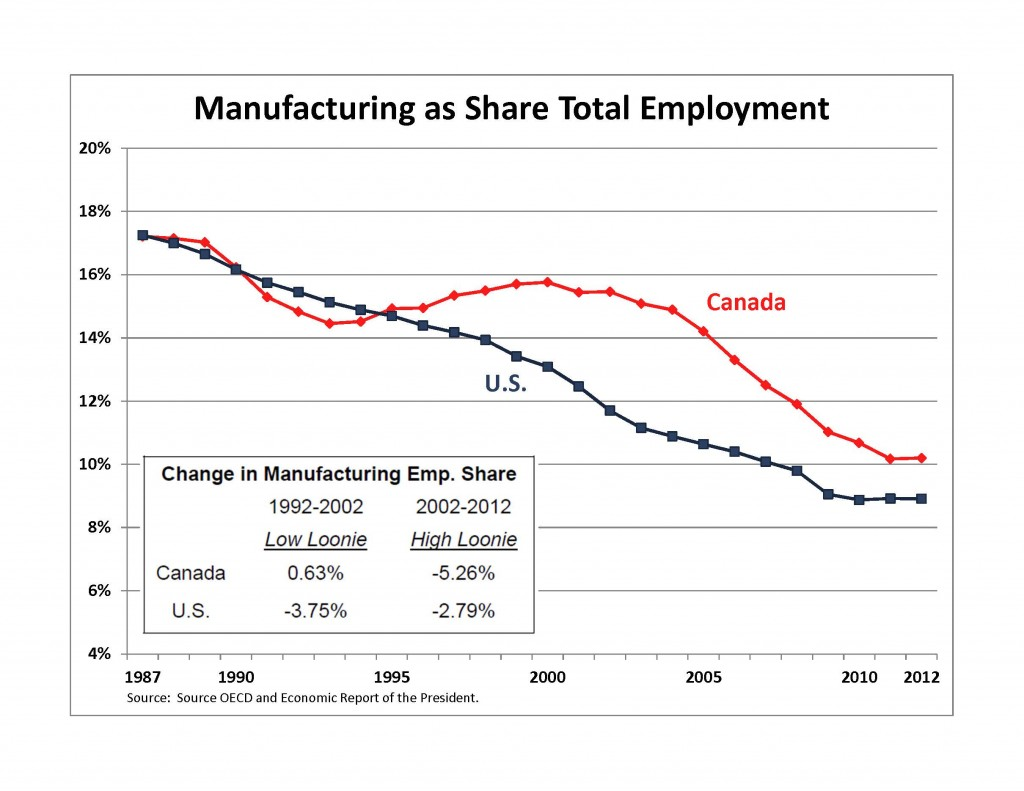 Manufacturing Employment Share