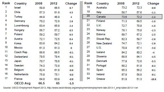 OECD Employment Rate 2012