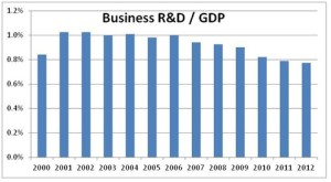 Business R&D as % of GDP