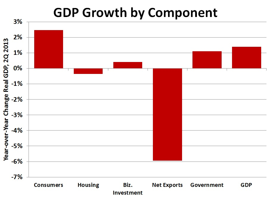 GDP by Component 2Q2013
