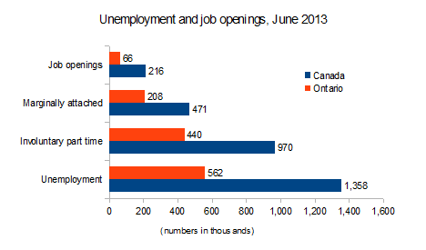 Unemployment and jobs