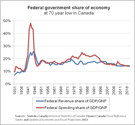 Fed Govt Share of Economy