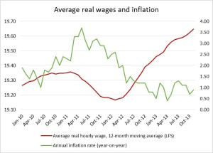 Figure 1. Inflation and average real wages, 2010-2013. Source: Statistics Canada, LFS and CPI data.