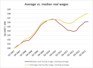 Figure 2. Comparing average and median real wage growth since the crisis. Source: Statistics Canada, LFS.