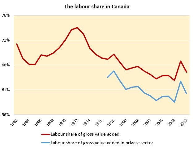 Figure 1. Labour share of income in Canada, total employment and private sector (Source: Statistics Canada).