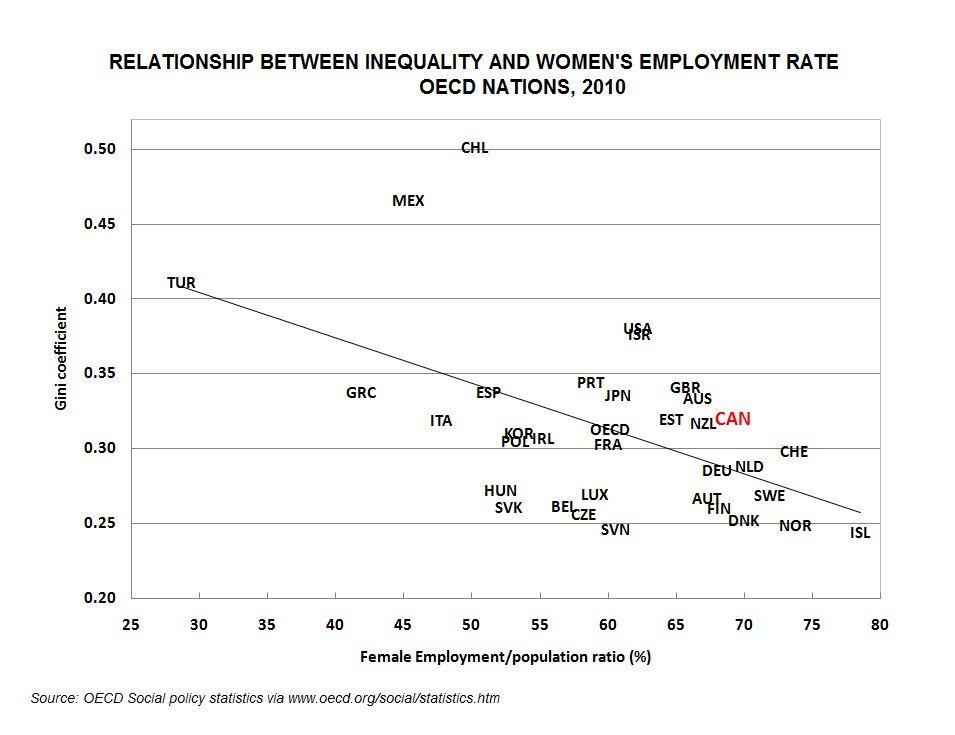 OECD GINI WOMEN EMPLOYMENT
