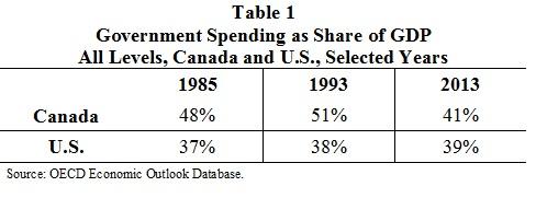 Govt Spending CD