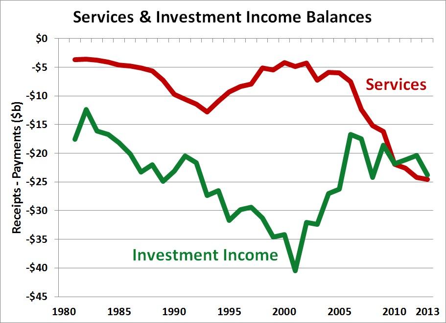 Services Trade Balance