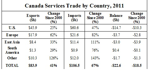 Services Trade by Country