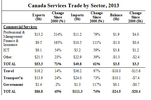 Services Trade by Sector