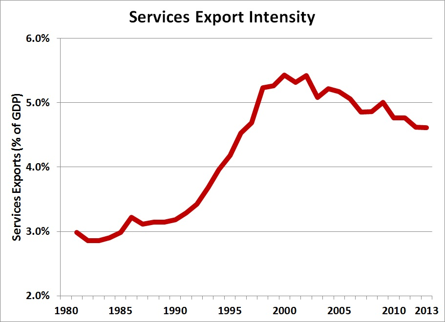 Services export intensity