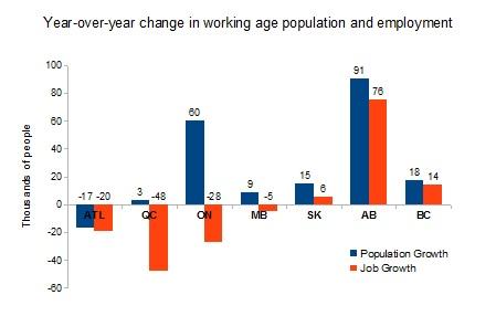 working age pop