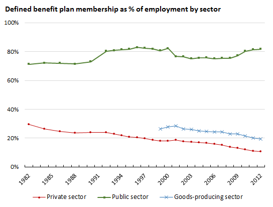 Figure 3. Registered pension plan coverage as a percentage of employment by type of sector (Source: Statistics Canada, CANSIM 280-0017, 183-0002 and 282-0008).