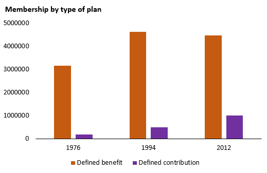 Figure 2. Number of workers covered under types of registered pension plan (Source: Statistics Canada, CANSIM 280-0008).