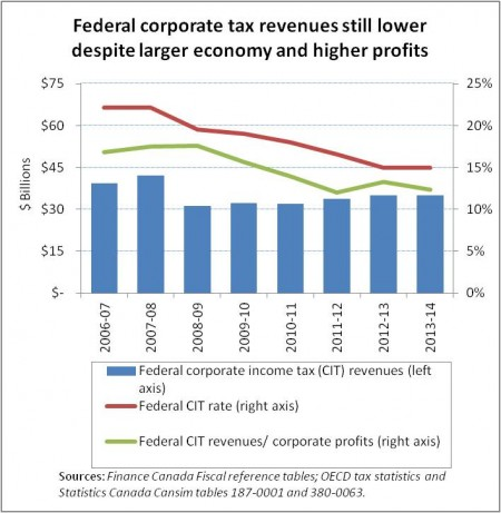 CIT Revenues chart
