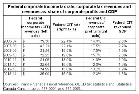 CIT Revenues table