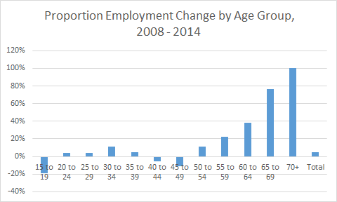 Proportion Employment Change