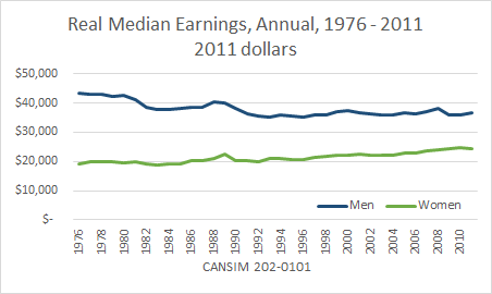 SLID earnings