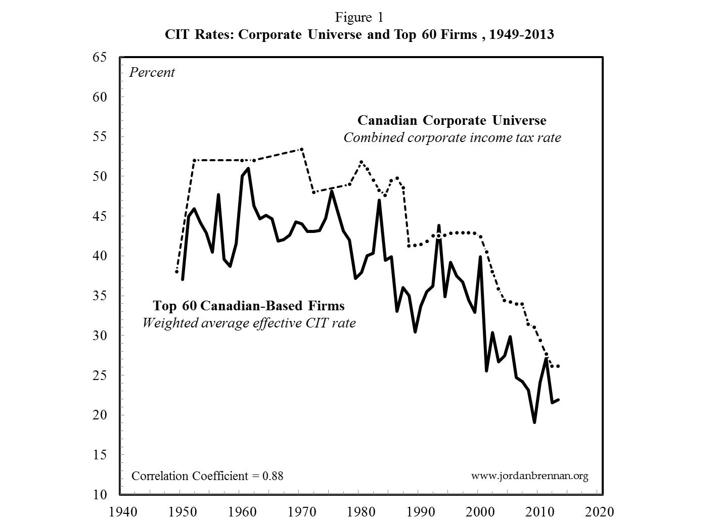 CAN CIT Rates - Top 60 and Corporate Universe