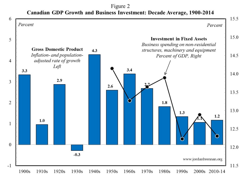 CAN GDP Growth and Biz Investment