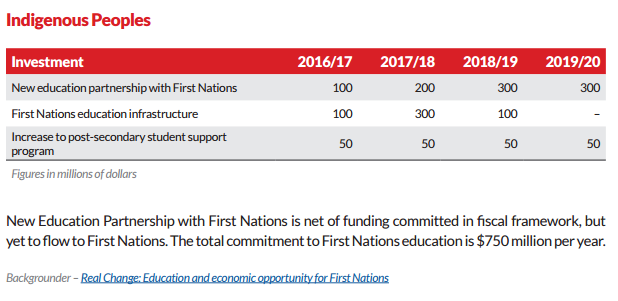 Liberal Fiscal Framework