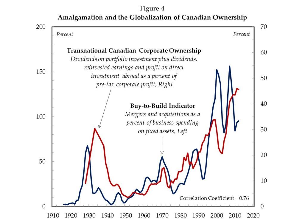 Amalgamation and the Globalization of Canadian Ownership