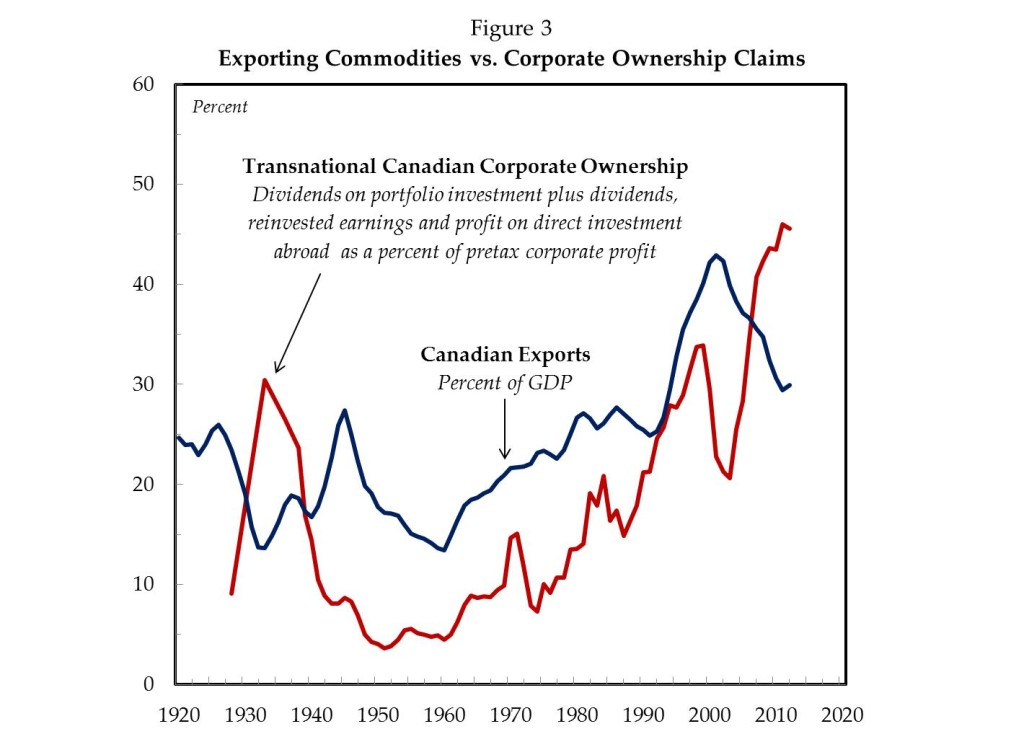 Exporting Commodities vs Corporate Ownership Claims