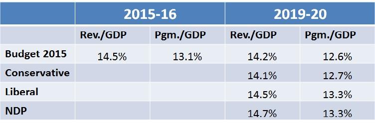 Platform Fiscal Summary