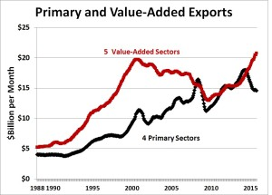 Exports by Category