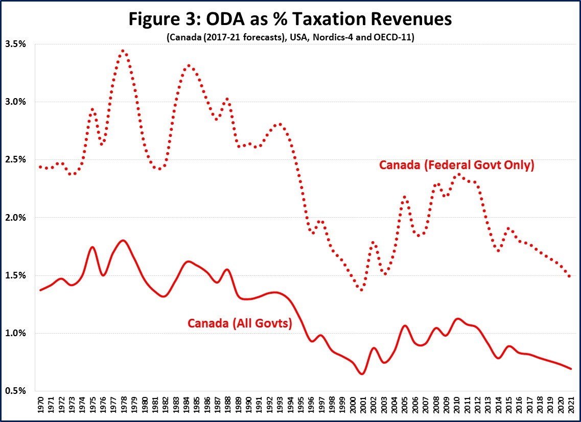 m2a3 foreign aid canada Canadian foreign policy canada among donors: what do the latest foreign aid statistics tell us april 15, 2018 the preliminary aid statistics for 2017 are now out what do they tell us about global trends and canadian foreign aid.